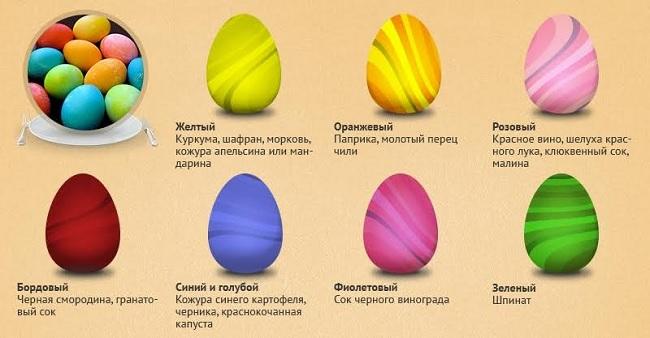 Как красить яйца на Пасху: личный опыт