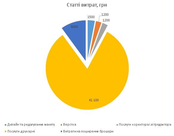 статистика витрат