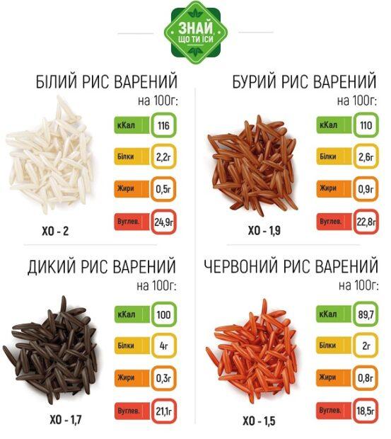 страви з рису